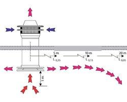 Rekuperatory dachowe Turbovex - zdjęcie