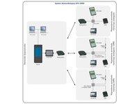 System komunikacyjny DTS-2000 - zdjęcie