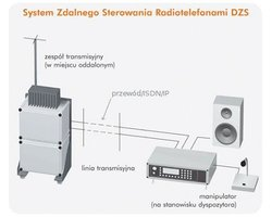 System Zdalnego Sterowania Radiotelefonami DZS - zdjęcie