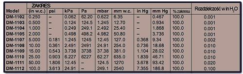 Zakresy pomiarowe- tabela Fot. TEST-THERM