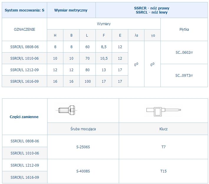 Noże tokarskie składane SSRCR/L - dane techniczne Pafana