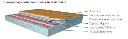 Zastosowanie mat grzejnych DSVF-150 Fot. Mikroenergetyka