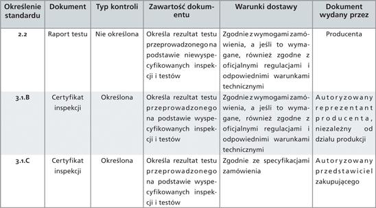 Podsumowanie dokumentów badań zgodnie z normą EN 10204, Aluteam-Alumeco