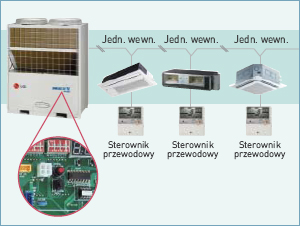 LG Electronic, Klimatyzator Multi V Plus II