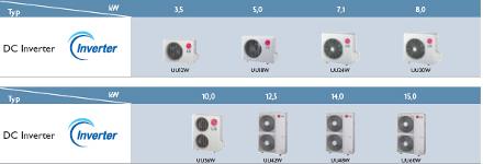 LG Electronic, Uniwersalne jednostki zewnętrzne do klimatyzatorów