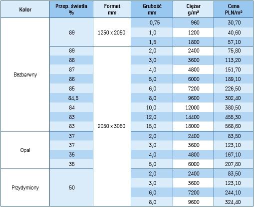 Dane techniczne płyty z poliwęglanu litego bez ochrony UV marki Plekspol