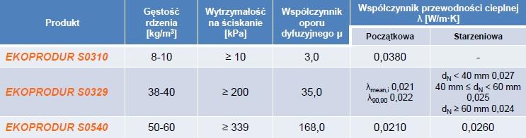 Natryskowa pianka poliuretanowa, ekoprodur, tabela parametrów, PCC Prodex,