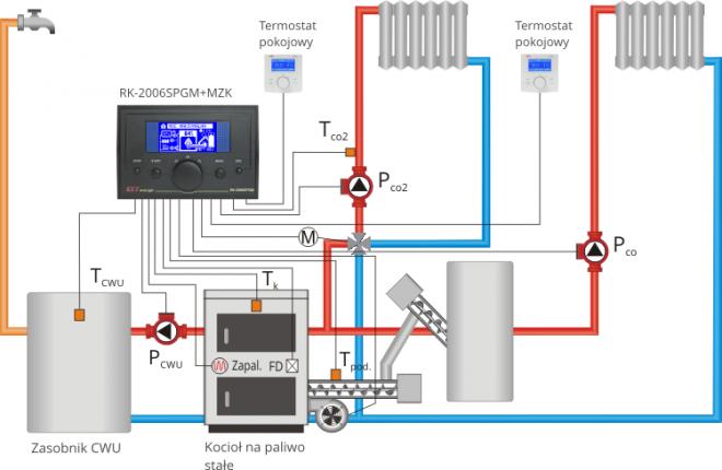 Regulator temperatury RK-2006SPGM do kotłów z palnikiem na pellety KEY