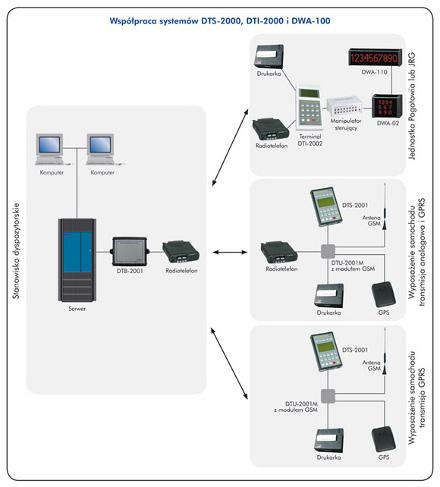 System Transmisji Informacji DTI-2000 Jarexs