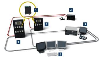 System sygnalizacji pożaru i dźwiękowy system ostrzegawczy (DSO) Bosch