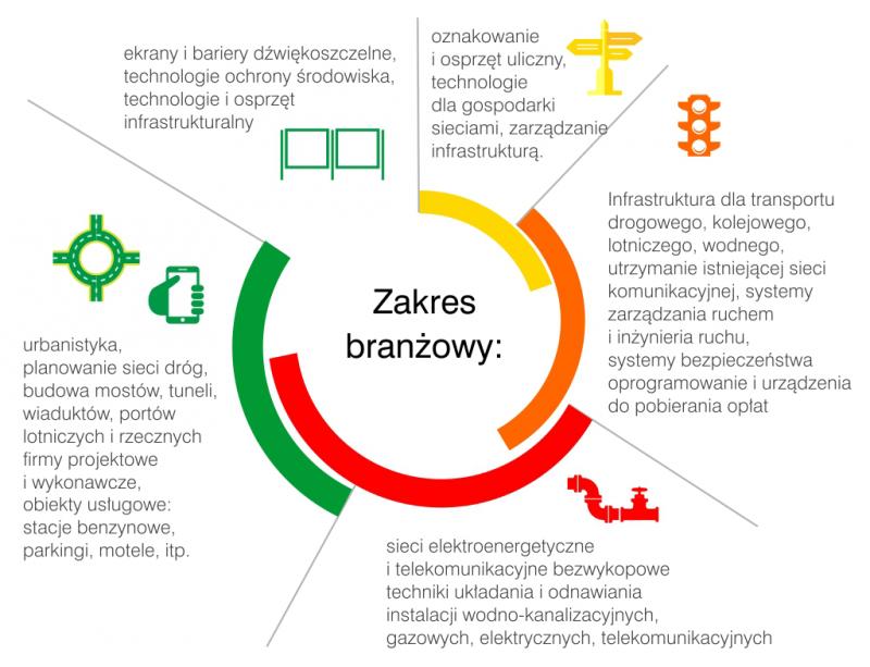 XIV Międzynarodowe Targi Infrastruktury, Salon Technologia i Infrastruktura Lotnisk TRAFFIC-EXPO - TIL