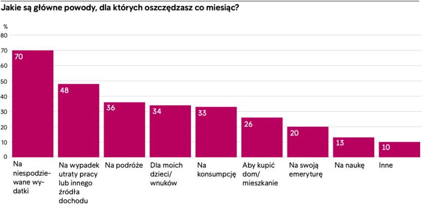 7 na 10 Polaków oszczędza na niespodziewane wydatki. Przezorność czy brak bezpieczeństwa finansowego?